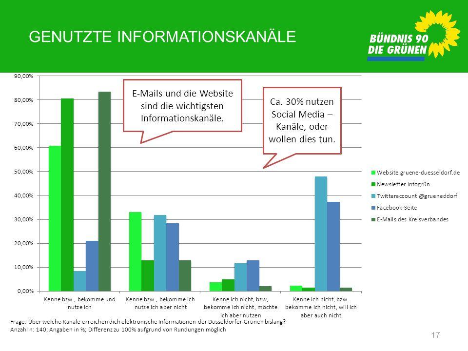 GENUTZTE INFORMATIONSKANÄLE 17 Frage: Über welche Kanäle erreichen dich elektronische Informationen der Düsseldorfer Grünen bislang? Anzahl n: 140; An