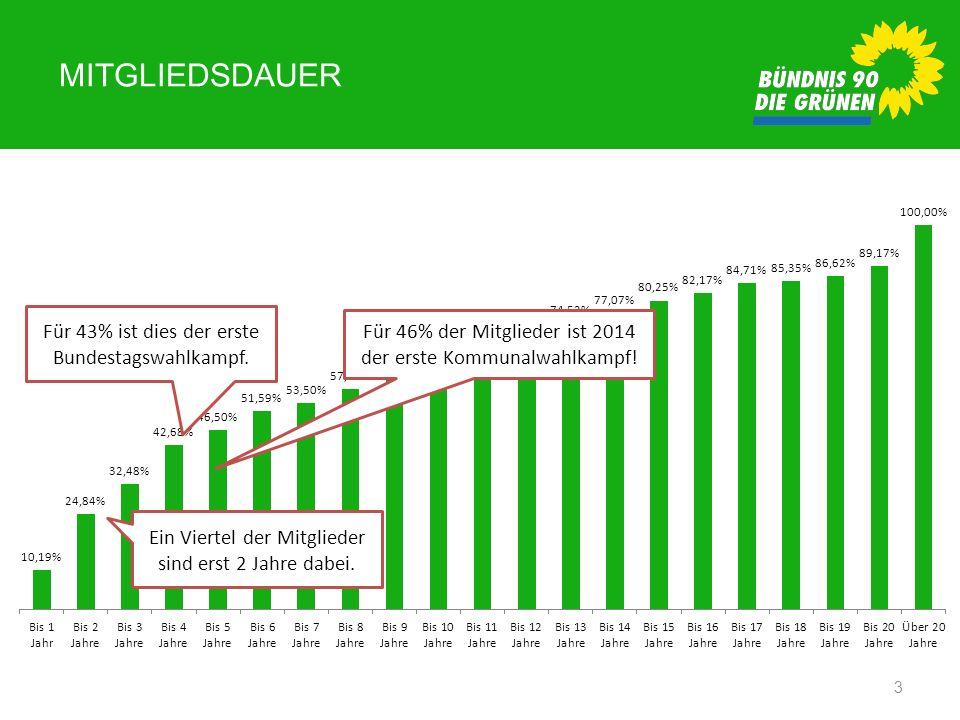 MITGLIEDSDAUER 3 Ein Viertel der Mitglieder sind erst 2 Jahre dabei. Für 43% ist dies der erste Bundestagswahlkampf. Für 46% der Mitglieder ist 2014 d