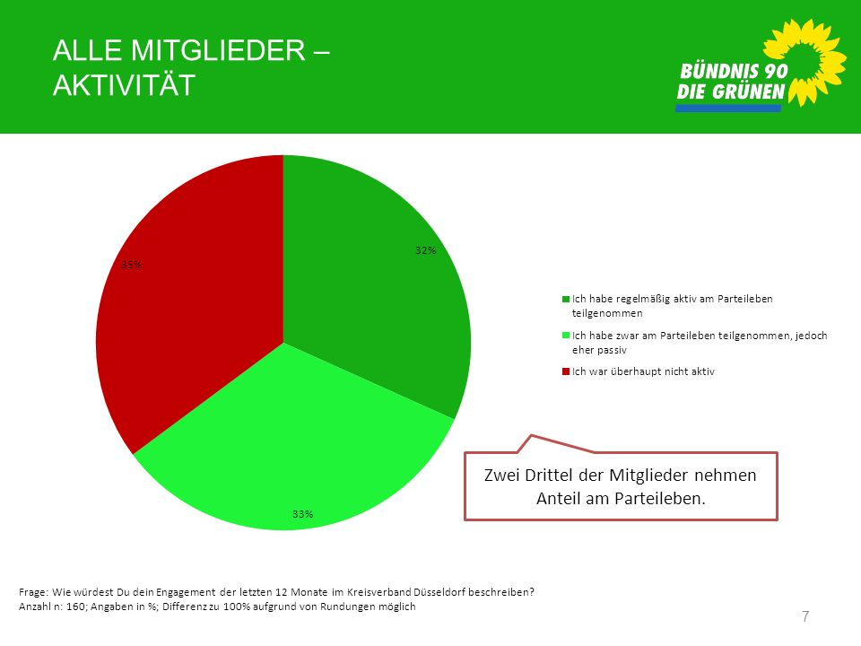 ALLE MITGLIEDER – AKTIVITÄT 7 Frage: Wie würdest Du dein Engagement der letzten 12 Monate im Kreisverband Düsseldorf beschreiben? Anzahl n: 160; Angab