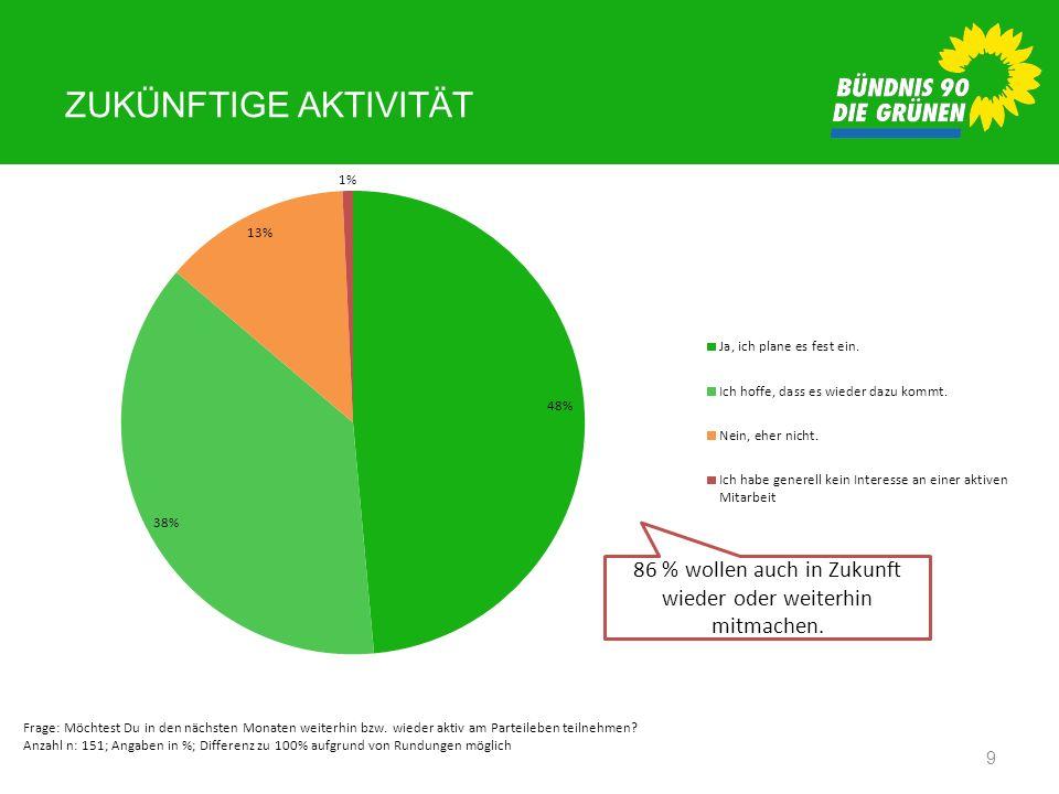ZUKÜNFTIGE AKTIVITÄT 9 Frage: Möchtest Du in den nächsten Monaten weiterhin bzw. wieder aktiv am Parteileben teilnehmen? Anzahl n: 151; Angaben in %;