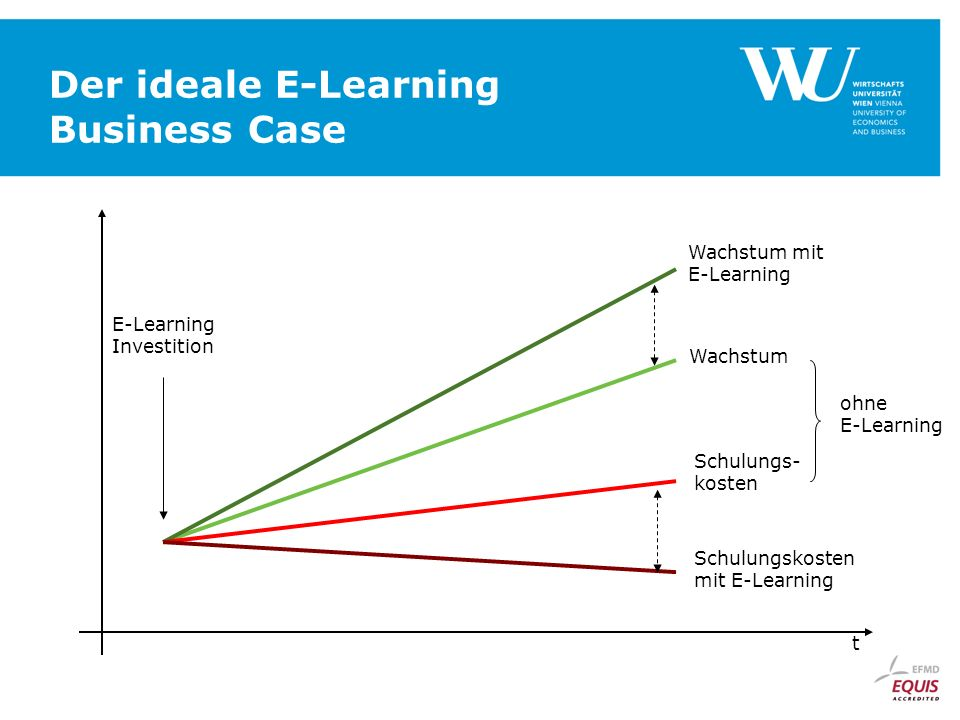 Der ideale E-Learning Business Case t Wachstum Wachstum mit E-Learning Schulungs- kosten Schulungskosten mit E-Learning ohne E-Learning E-Learning Investition