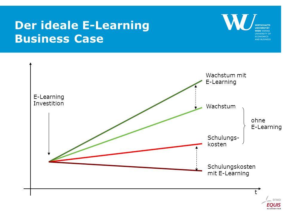 Der ideale E-Learning Business Case t Wachstum Wachstum mit E-Learning Schulungs- kosten Schulungskosten mit E-Learning ohne E-Learning E-Learning Inv