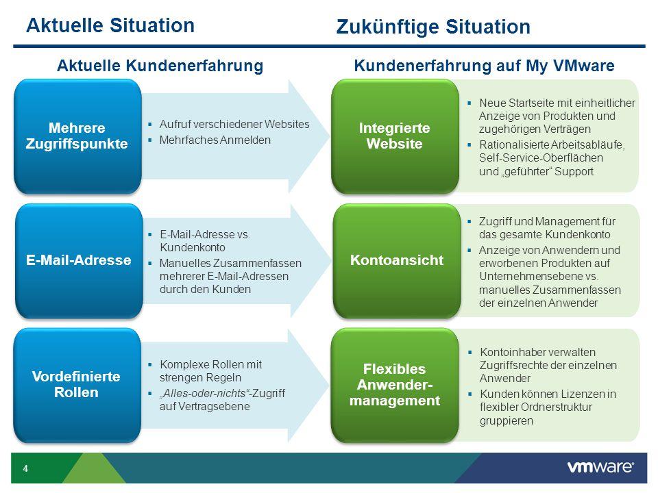 4 Aktuelle Situation Zukünftige Situation Kontoansicht Zugriff und Management für das gesamte Kundenkonto Anzeige von Anwendern und erworbenen Produkten auf Unternehmensebene vs.