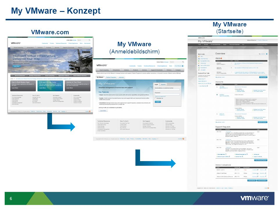 6 My VMware – Konzept VMware.com My VMware (Startseite) My VMware ( Anmeldebildschirm)