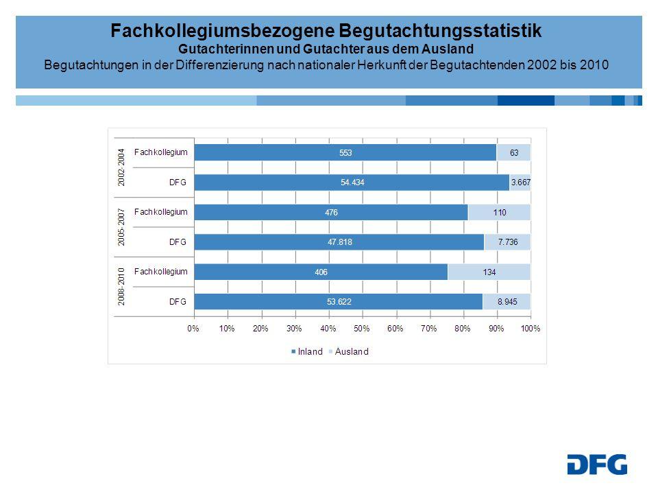 Fachkollegiumsbezogene Begutachtungsstatistik Gutachterinnen und Gutachter aus dem Ausland Begutachtungen in der Differenzierung nach nationaler Herku
