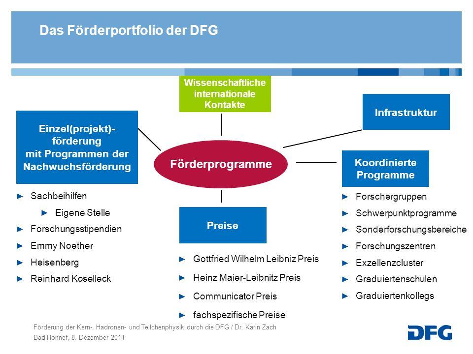 Das Förderportfolio der DFG Förderprogramme Infrastruktur Wissenschaftliche internationale Kontakte Koordinierte Programme Einzel(projekt)- förderung