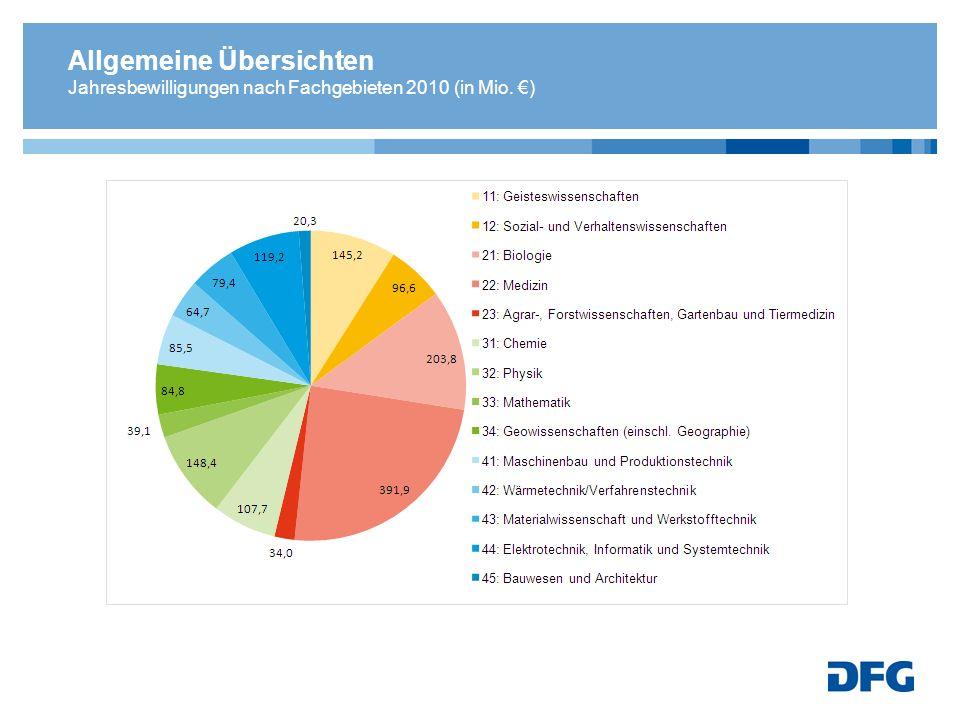 Allgemeine Übersichten Jahresbewilligungen nach Fachgebieten 2010 (in Mio. )