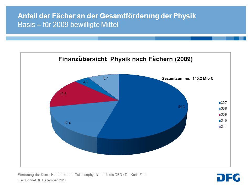 Anteil der Fächer an der Gesamtförderung der Physik Förderung der Kern-, Hadronen- und Teilchenphysik durch die DFG / Dr. Karin Zach Bad Honnef, 8. De