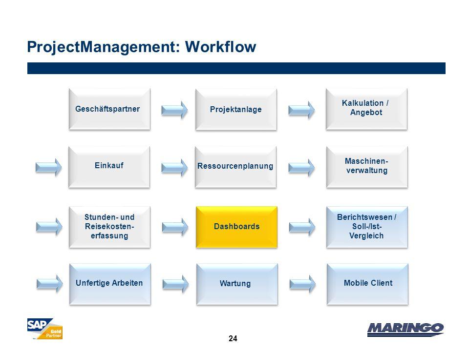 Ressourcenplanung Projektanlage 24 ProjectManagement: Workflow Kalkulation / Angebot Geschäftspartner Einkauf Maschinen- verwaltung Mobile ClientUnfer