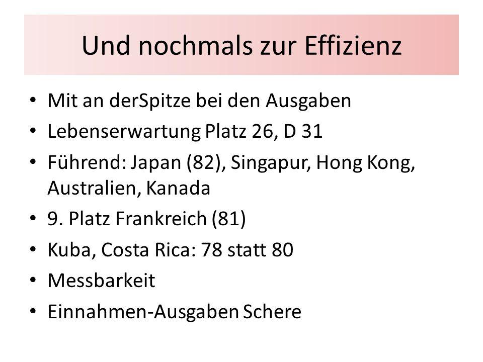 Und nochmals zur Effizienz Mit an derSpitze bei den Ausgaben Lebenserwartung Platz 26, D 31 Führend: Japan (82), Singapur, Hong Kong, Australien, Kanada 9.