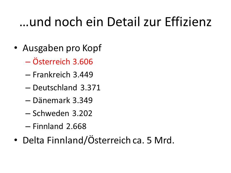 …und noch ein Detail zur Effizienz Ausgaben pro Kopf – Österreich 3.606 – Frankreich 3.449 – Deutschland 3.371 – Dänemark 3.349 – Schweden 3.202 – Finnland 2.668 Delta Finnland/Österreich ca.