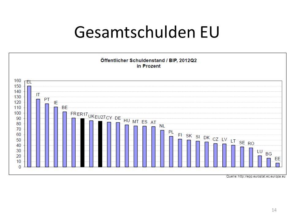 14 Gesamtschulden EU Quelle: http://epp.eurostat.ec.europa.eu