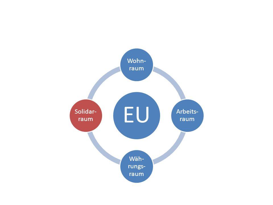 EU Wohn- raum Arbeits- raum Wäh- rungs- raum Solidar- raum