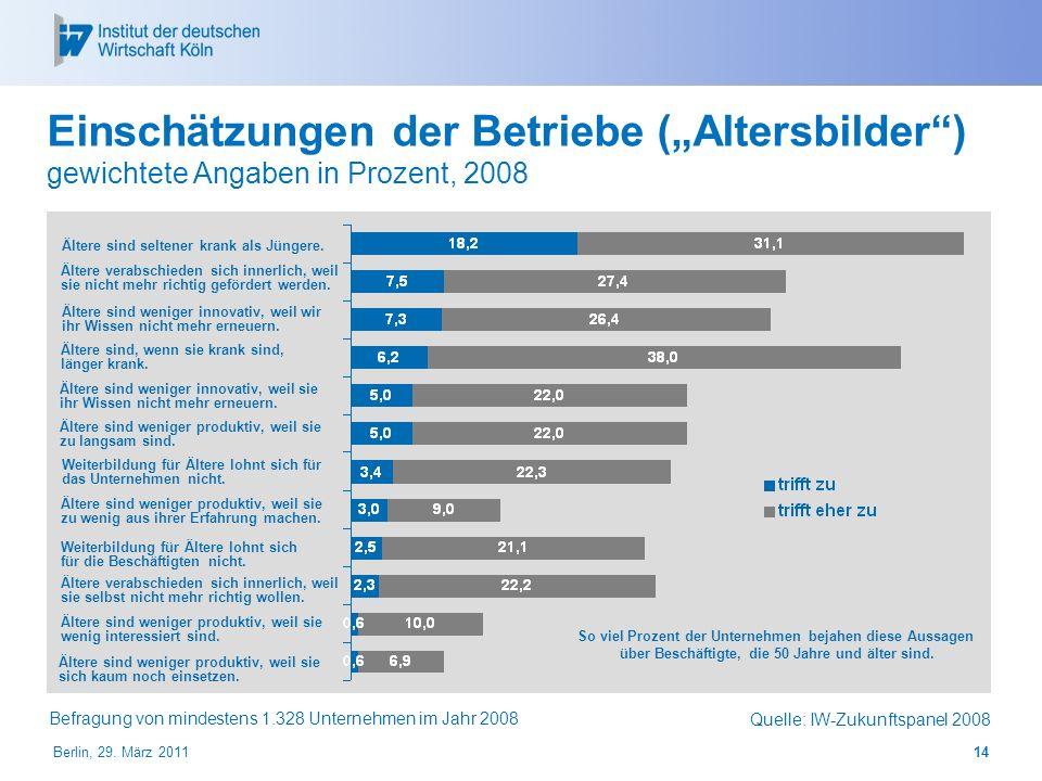 Einschätzungen der Betriebe (Altersbilder) gewichtete Angaben in Prozent, 2008 Quelle: IW-Zukunftspanel 2008 Ältere sind weniger produktiv, weil sie s