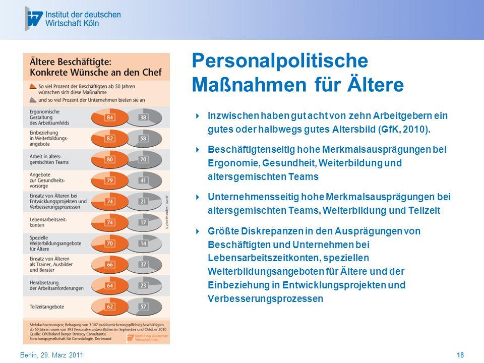 Personalpolitische Maßnahmen für Ältere Inzwischen haben gut acht von zehn Arbeitgebern ein gutes oder halbwegs gutes Altersbild (GfK, 2010). Beschäft