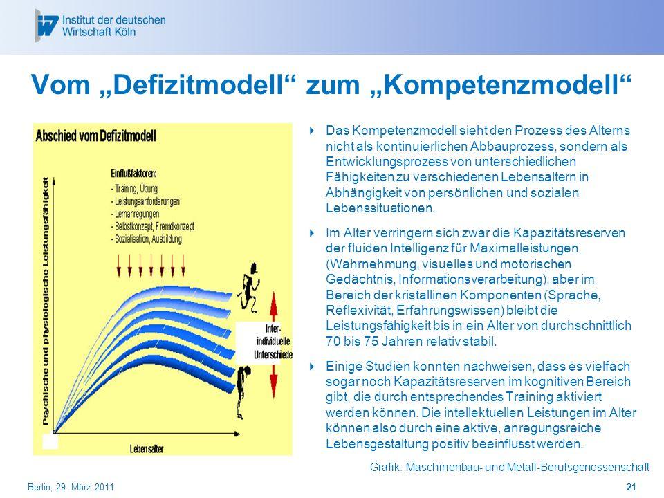 Vom Defizitmodell zum Kompetenzmodell Das Kompetenzmodell sieht den Prozess des Alterns nicht als kontinuierlichen Abbauprozess, sondern als Entwicklu