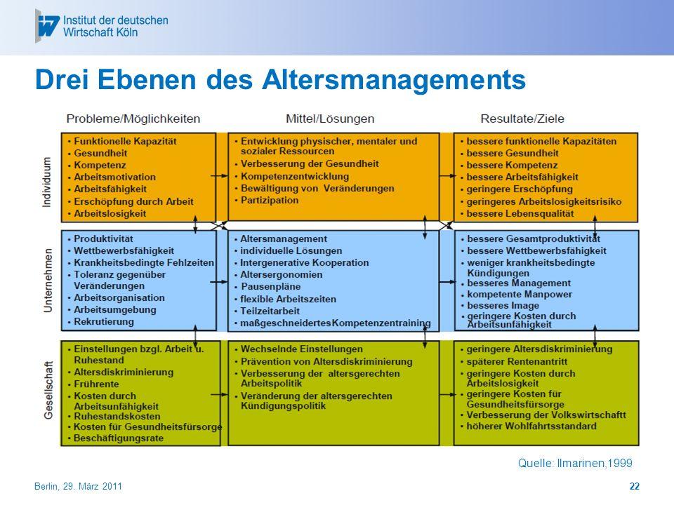 Drei Ebenen des Altersmanagements Berlin, 29. März 201122 Quelle: Ilmarinen,1999