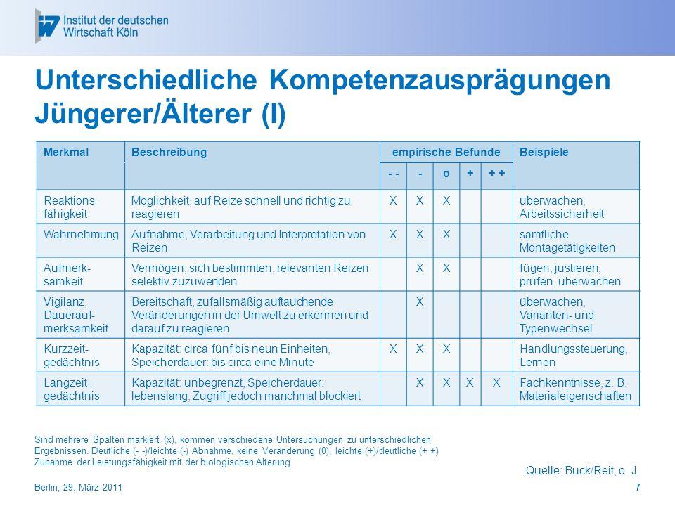 Unterschiedliche Kompetenzausprägungen Jüngerer/Älterer (I) Quelle: Buck/Reit, o. J. MerkmalBeschreibungempirische BefundeBeispiele - -o++ Reaktions-