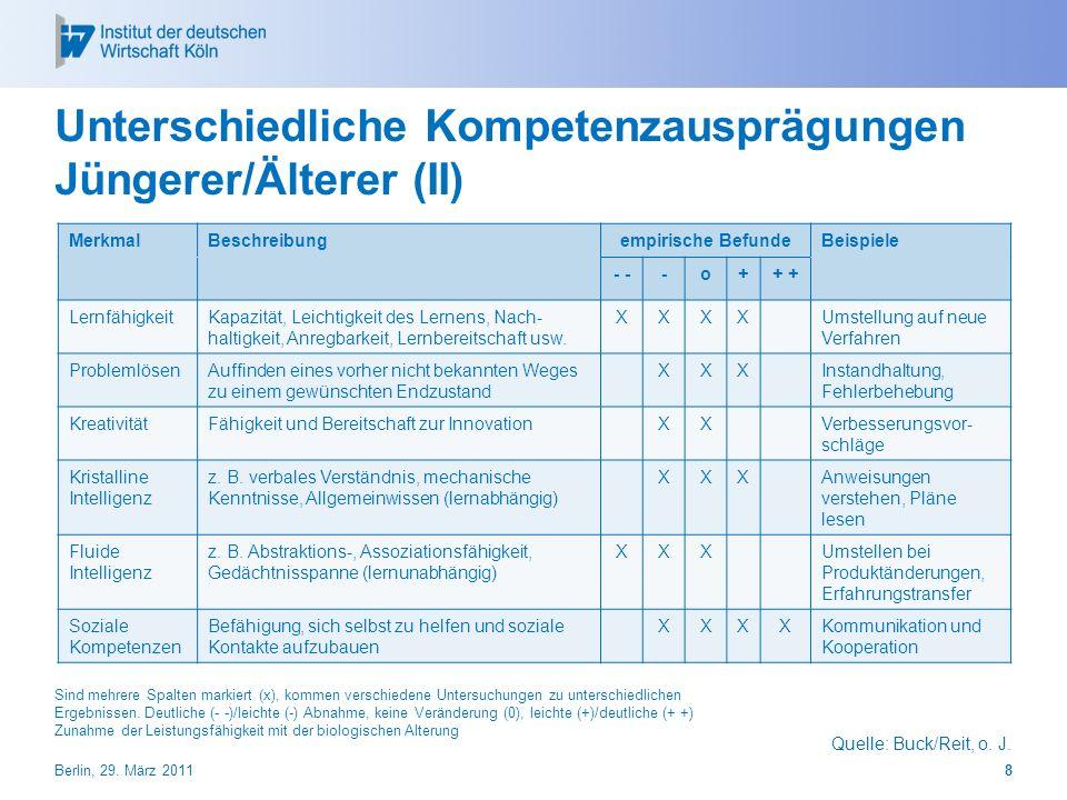 Unterschiedliche Kompetenzausprägungen Jüngerer/Älterer (II) Quelle: Buck/Reit, o. J. MerkmalBeschreibungempirische BefundeBeispiele - -o++ Lernfähigk
