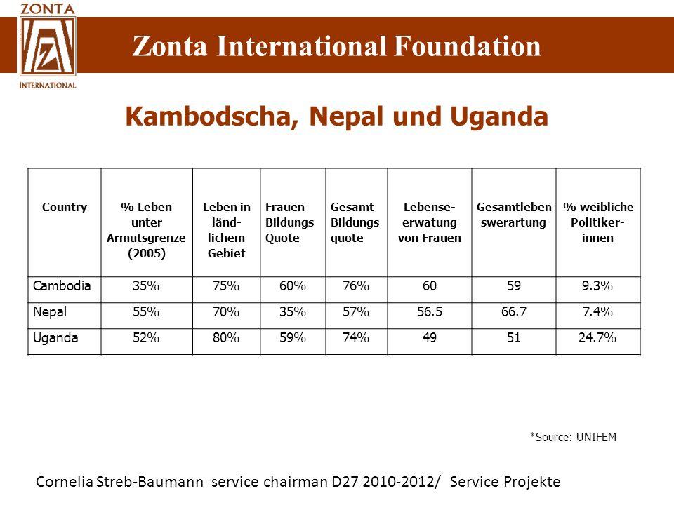 Cornelia Streb-Baumann service chairman D27 2010-2012/ Service Projekte Zonta International Foundation Kambodscha, Nepal und Uganda Country % Leben un
