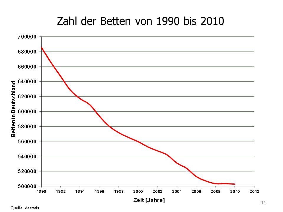Zahl der Betten von 1990 bis 2010 Quelle: destatis 11