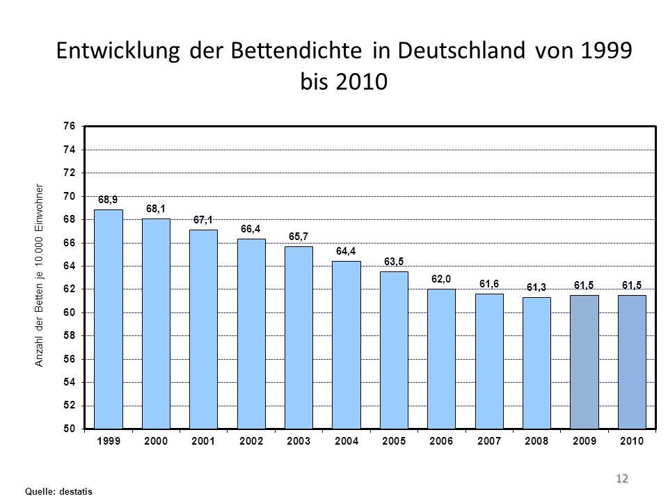 Entwicklung der Bettendichte in Deutschland von 1999 bis 2010 Quelle: destatis 12