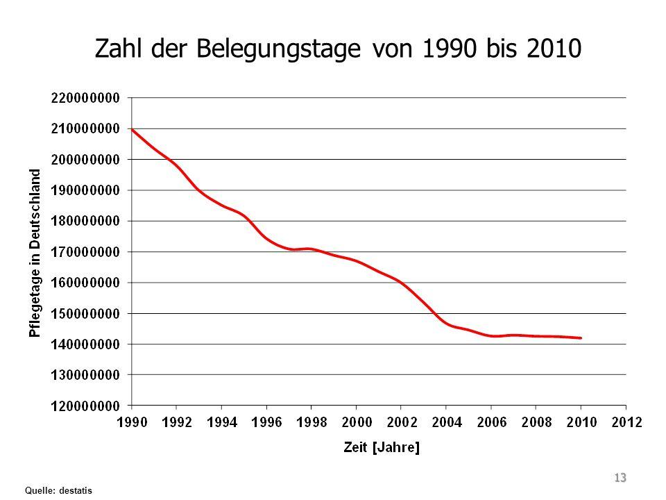 Zahl der Belegungstage von 1990 bis 2010 Quelle: destatis 13
