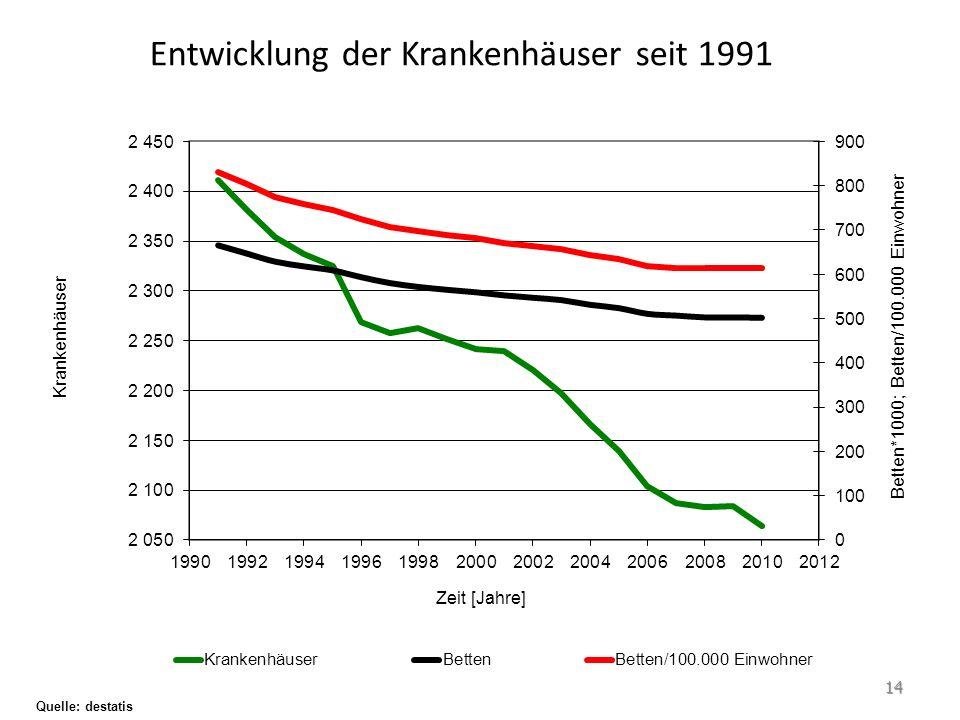 Entwicklung der Krankenhäuser seit 1991 Quelle: destatis 14
