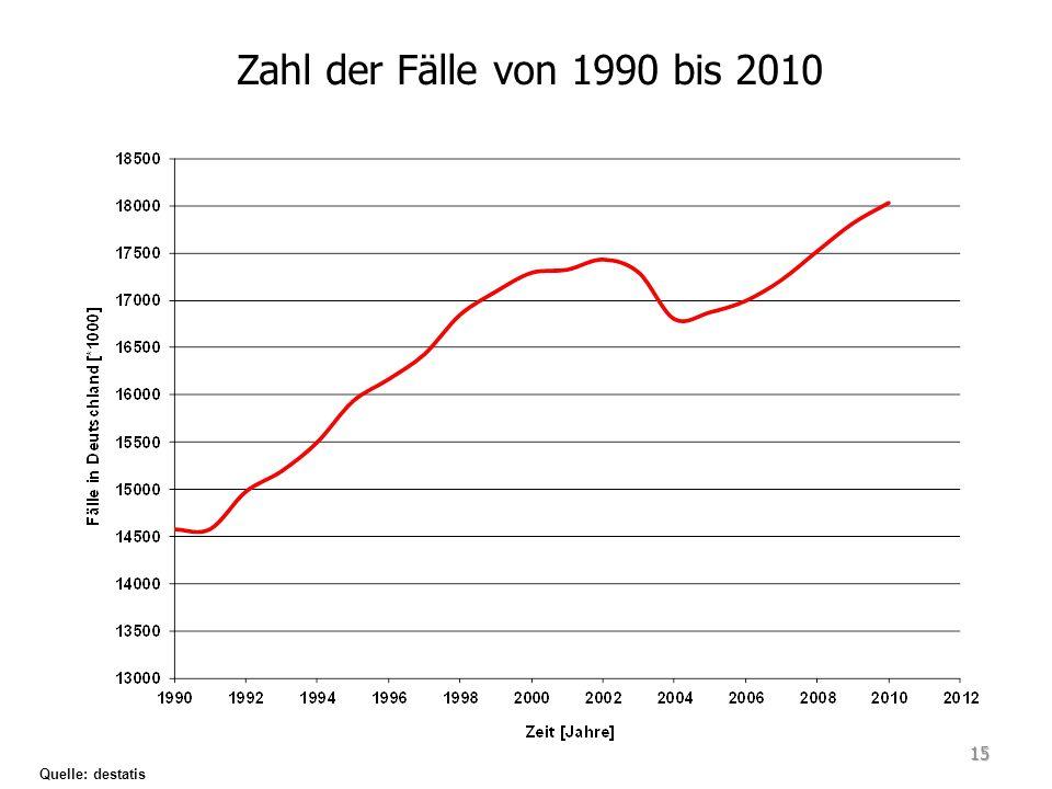 Zahl der Fälle von 1990 bis 2010 Quelle: destatis 15