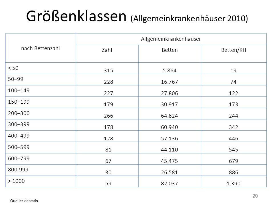 Größenklassen (Allgemeinkrankenhäuser 2010) nach Bettenzahl Allgemeinkrankenhäuser ZahlBettenBetten/KH < 50 3155.86419 50–99 22816.76774 100–149 22727
