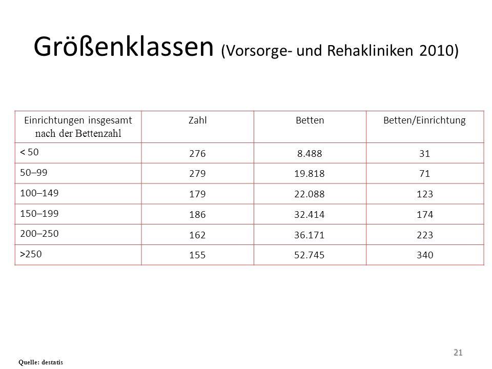 Größenklassen ( Vorsorge- und Rehakliniken 2010) Quelle: destatis Einrichtungen insgesamt nach der Bettenzahl ZahlBettenBetten/Einrichtung < 50 2768.4