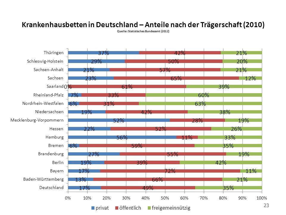 Krankenhausbetten in Deutschland – Anteile nach der Trägerschaft (2010) Quelle: Statistisches Bundesamt (2012) 23