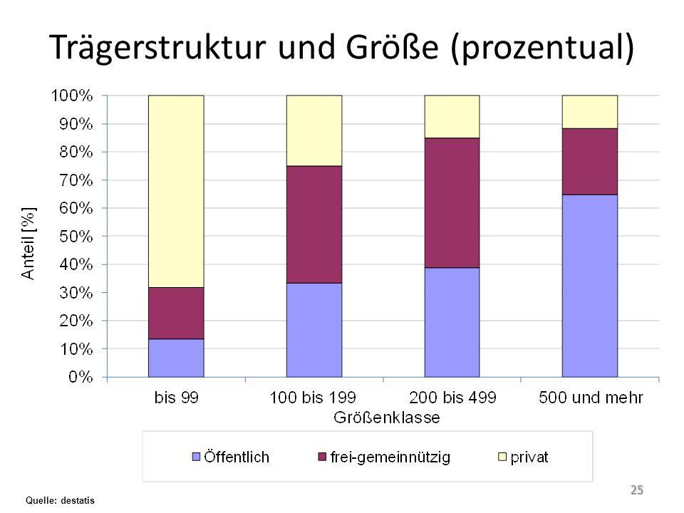 Quelle: destatis Trägerstruktur und Größe (prozentual) 25