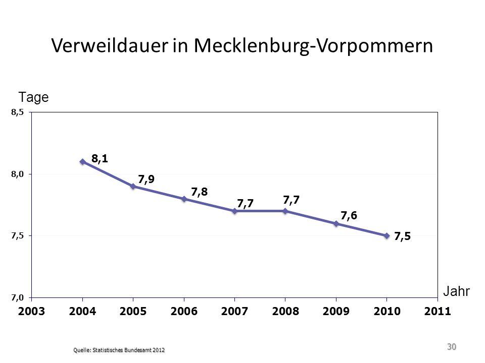 Verweildauer in Mecklenburg-Vorpommern Quelle: Statistisches Bundesamt 2012 30