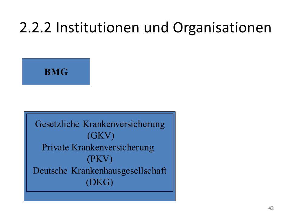 2.2.2 Institutionen und Organisationen BMG Gesetzliche Krankenversicherung (GKV) Private Krankenversicherung (PKV) Deutsche Krankenhausgesellschaft (D