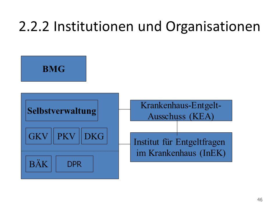 2.2.2 Institutionen und Organisationen BMG Selbstverwaltung GKVPKVDKG BÄK DPR Krankenhaus-Entgelt- Ausschuss (KEA) Institut für Entgeltfragen im Krank