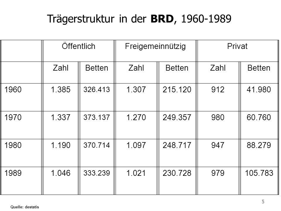 Krankenhausträgerschaft in M-V im Jahresvergleich Quelle: Statistisches Bundesamt 26