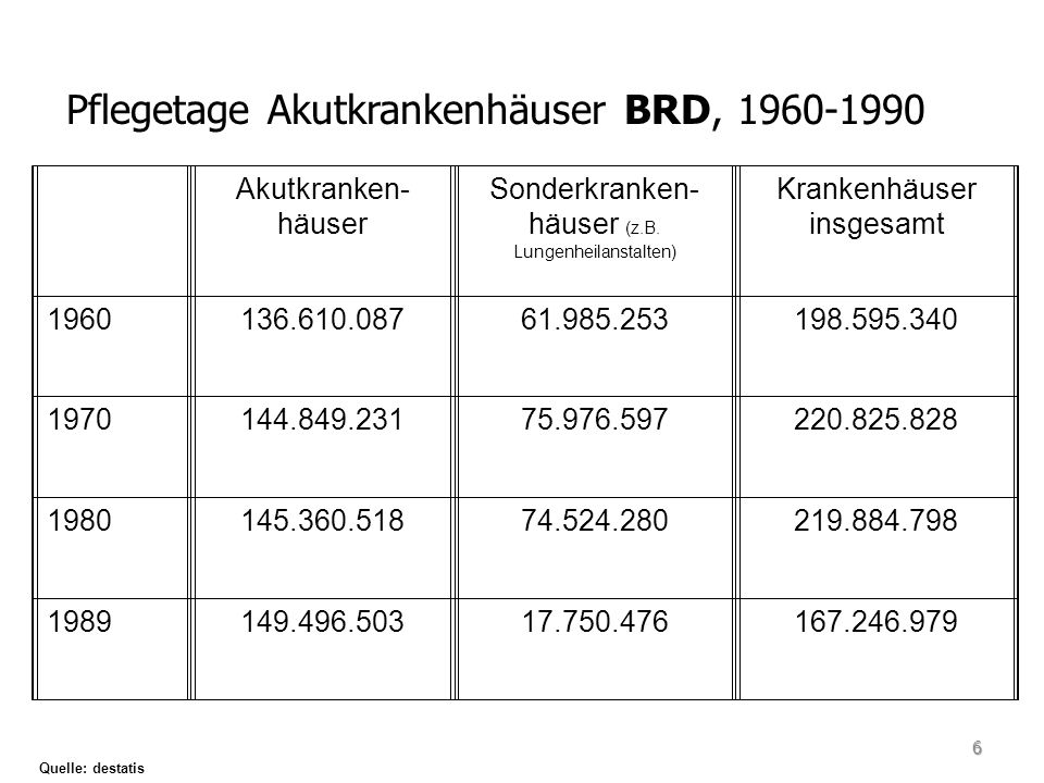 Pflegetage Akutkrankenhäuser BRD, 1960-1990 Akutkranken- häuser Sonderkranken- häuser (z.B. Lungenheilanstalten) Krankenhäuser insgesamt 1960136.610.0