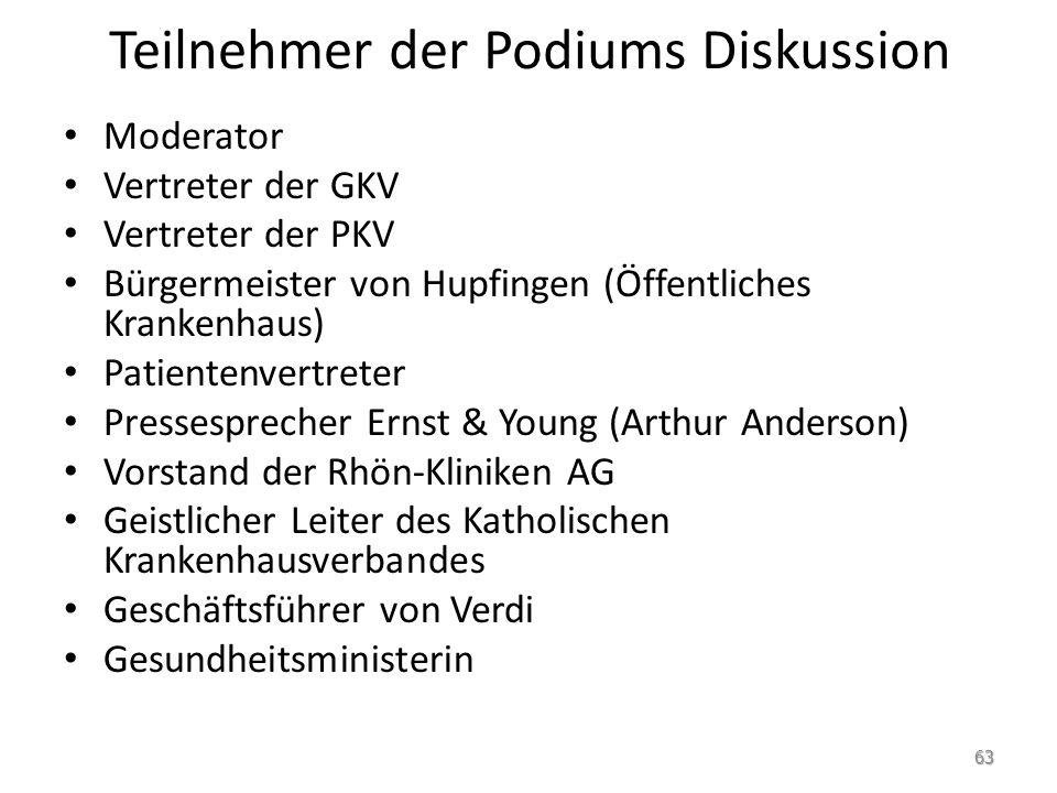 Teilnehmer der Podiums Diskussion Moderator Vertreter der GKV Vertreter der PKV Bürgermeister von Hupfingen (Öffentliches Krankenhaus) Patientenvertre