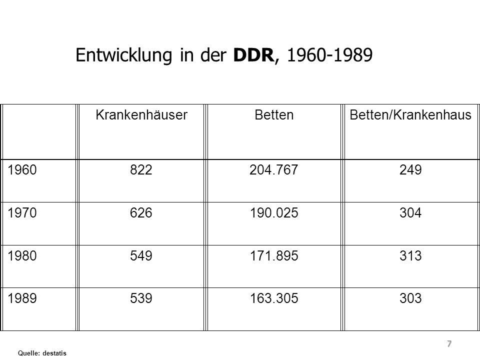 ÖffentlichFreigemeinnützigPrivat ZahlBettenZahlBettenZahlBetten 1960679 189.260 8813.523551.984 1970523 176.536 8212.54021949 1980464 159.828 8011.7115356 1989462 151.969 7511.0762260 Quelle: destatis Trägerstruktur in der DDR, 1960-1989 8