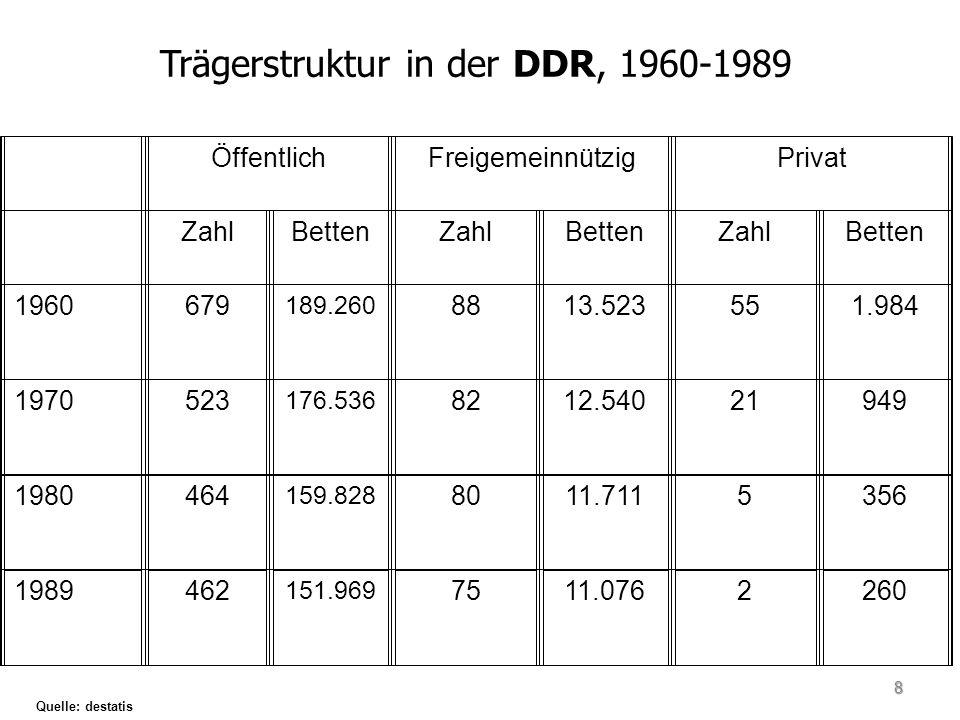 Stationäre Fallzahl in M-V Quelle: Statistisches Bundesamt (2012) 29