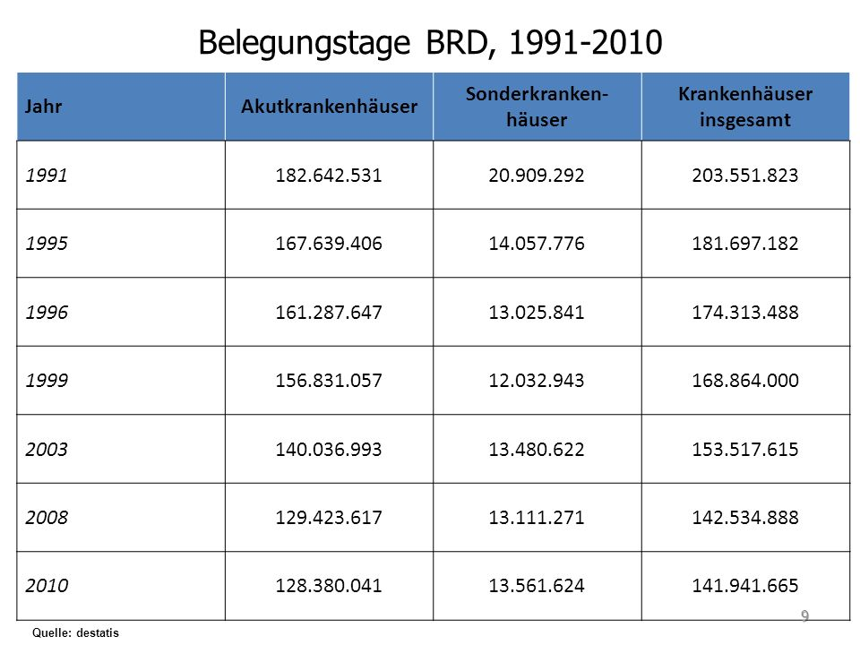 Belegungstage BRD, 1991-2010 Quelle: destatis JahrAkutkrankenhäuser Sonderkranken- häuser Krankenhäuser insgesamt 1991182.642.53120.909.292203.551.823