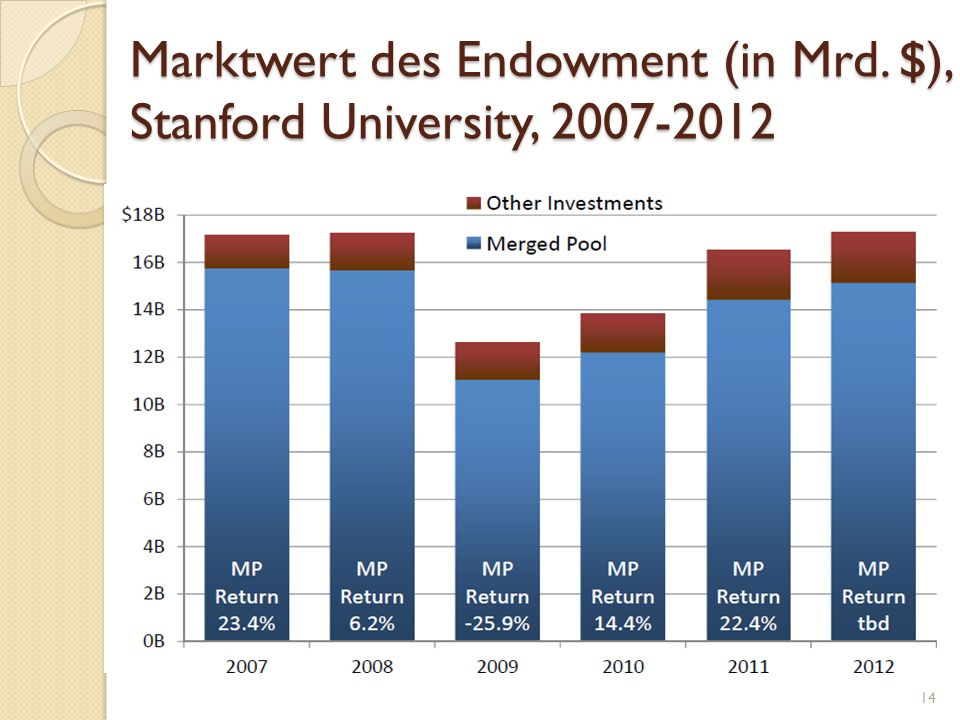 Marktwert des Endowment (in Mrd. $), Stanford University, 2007-2012 14