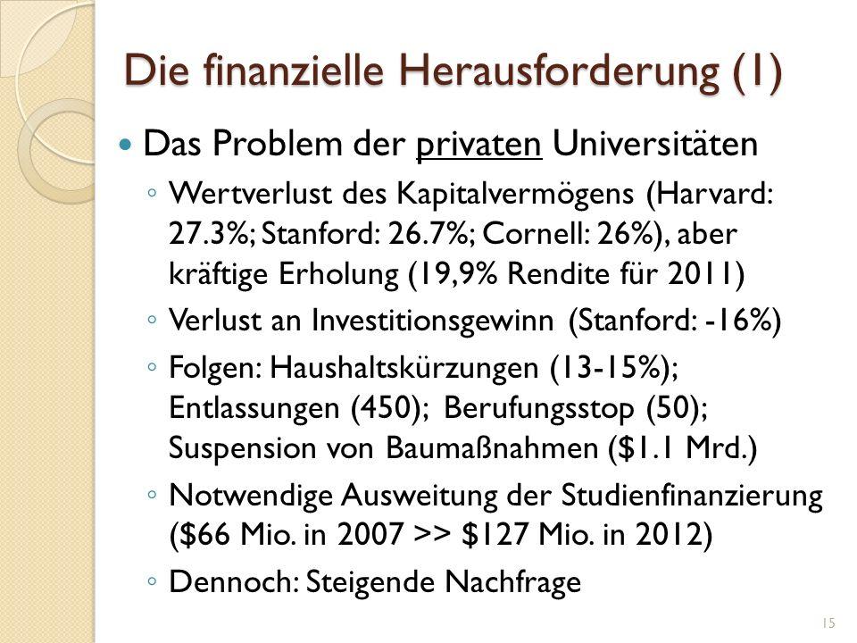 Die finanzielle Herausforderung (1) Das Problem der privaten Universitäten Wertverlust des Kapitalvermögens (Harvard: 27.3%; Stanford: 26.7%; Cornell: