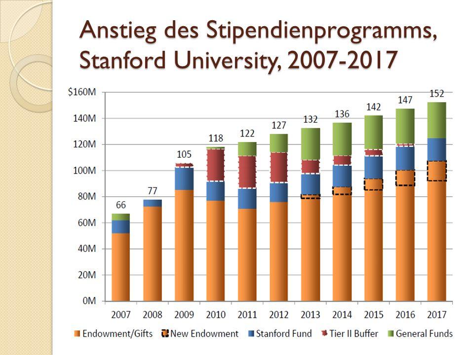 Anstieg des Stipendienprogramms, Stanford University, 2007-2017 16
