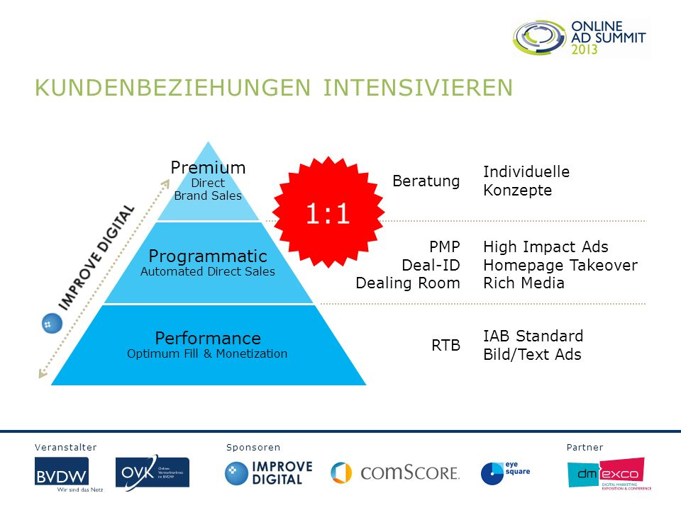 Veranstalter Sponsoren Partner KUNDENBEZIEHUNGEN INTENSIVIEREN Premium Direct Brand Sales Programmatic Automated Direct Sales Performance Optimum Fill