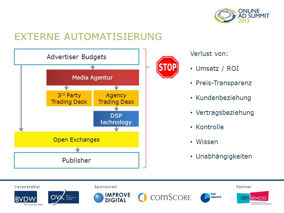 Veranstalter Sponsoren Partner EXTERNE AUTOMATISIERUNG Advertiser Budgets Media Agentur Agency Trading Desk 3 rd Party Trading Desk DSP technology Ope