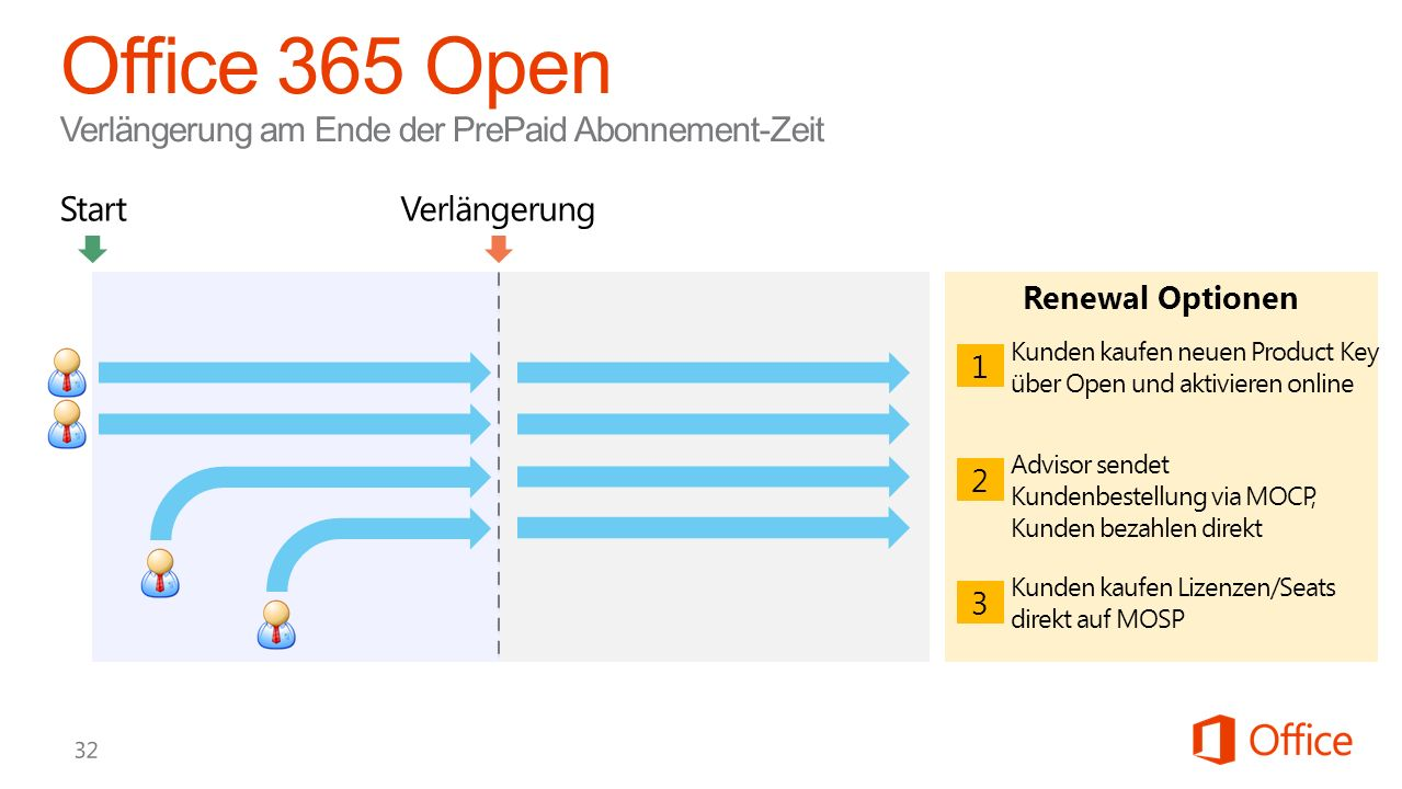 StartVerlängerung Renewal Optionen 1 2 3 Kunden kaufen neuen Product Key über Open und aktivieren online Advisor sendet Kundenbestellung via MOCP, Kunden bezahlen direkt Kunden kaufen Lizenzen/Seats direkt auf MOSP
