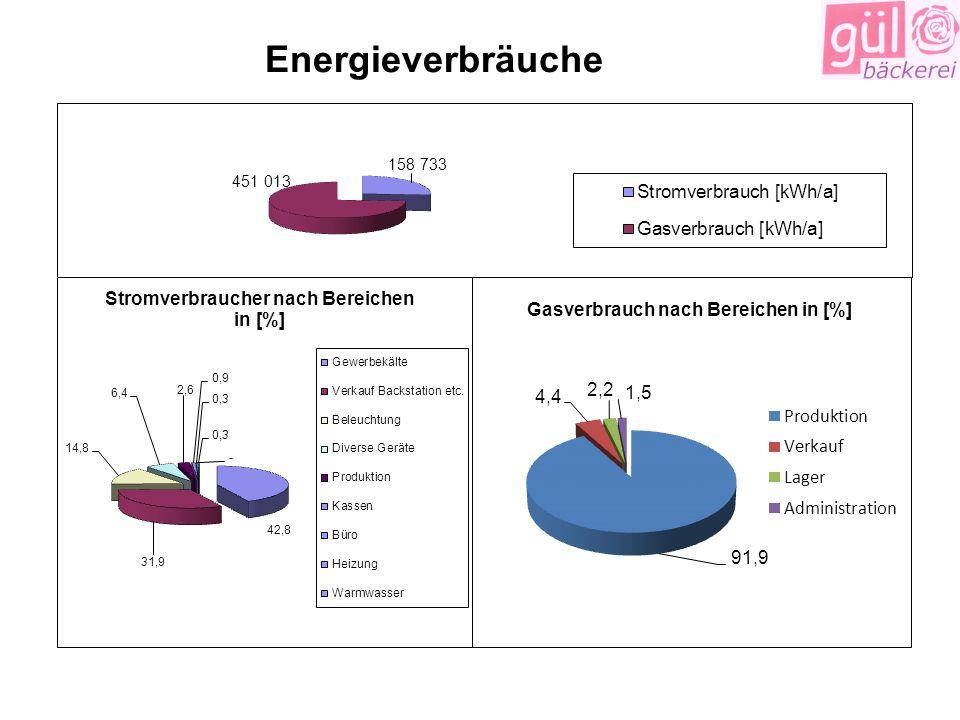 Energieverbräuche