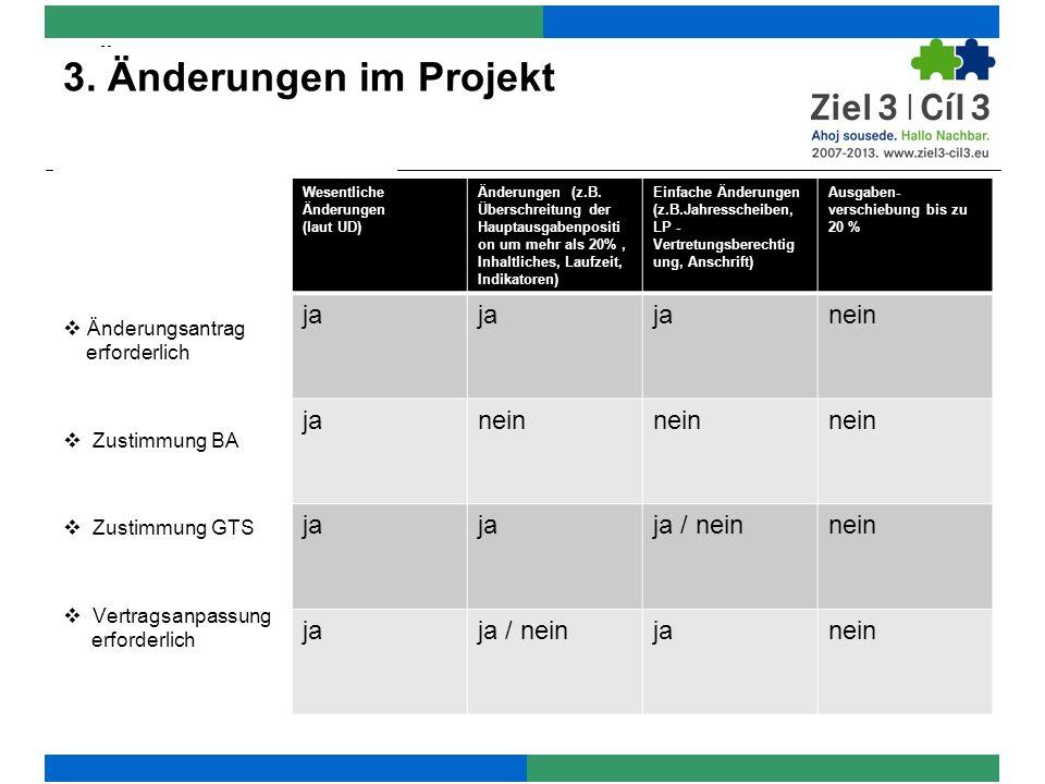 Wesentliche Änderungen – Änderungsantrag und Zustimmung des Begleitausschusses bei … Ausgaben- und Finanzierungsplan, der eine Mittelerhöhung für das Gesamtprojekt bewirkt Projektaktivitäten, die die Erreichung der Projektziele wesentlich beeinträchtigen Mittelverschiebung zwischen tschechischen und deutschen Kooperationspartnern, wenn dadurch das Kriterium der gemeinsamen Finanzierung nicht mehr gegeben ist 3.